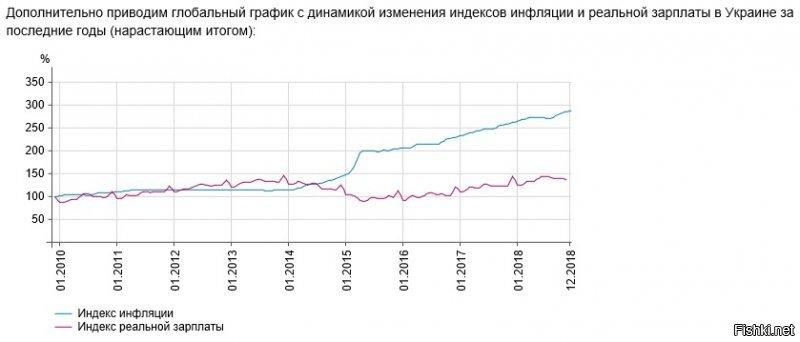 Торгівля з Росією: Україна за неповний 2018 рік купила у РФ на 17% більше товарів і продуктів, ніж у 2017-му - Цензор.НЕТ 5320