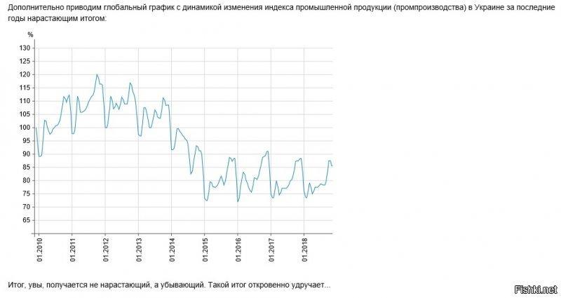 Торгівля з Росією: Україна за неповний 2018 рік купила у РФ на 17% більше товарів і продуктів, ніж у 2017-му - Цензор.НЕТ 6800